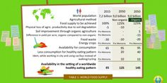 Organic farming has the best credentials for an adequate sustainable food supply