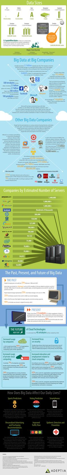 INFOGRAPHIC: The surprising things you don't know about Big Data | http://data.li/1GKtbKm