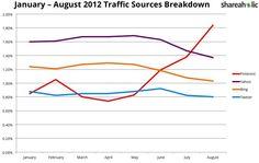 Pinterest nun 4. Größter Traffic-Lieferant (organisch). Twitter und Yahoo abgehängt