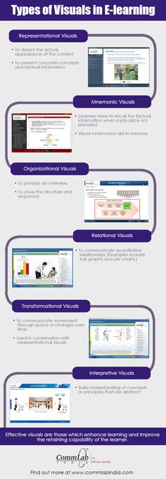 Types of Visuals in E-learning – An Infographic E Learning, Adult Learning Theory, Learning Courses, Blended Learning, Learning Resources, Training And Development, Education And Training, Education Sites, Kids Education