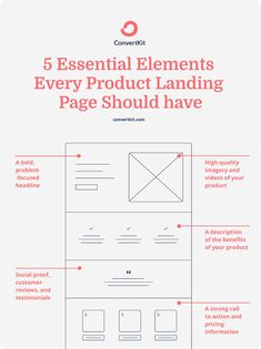 11 Outstanding product landing page examples that convert Landing Pages That Convert, Best Landing Pages, Best Landing Page Design, Landing Page Examples, Graphisches Design, Web Design Tips, Web Design Examples, Web Layout, Page Layout