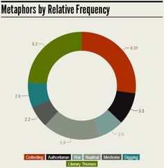 Sweep, Harvest, Gather: Mapping Metaphors to Fight Surveillance