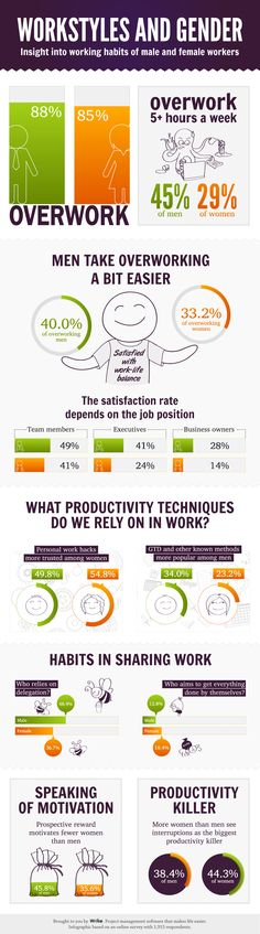 Work styles and gender
