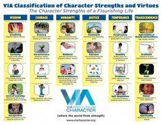 Découvrez les 24 forces de caractère et les 6 vertus de l'être humain. Passez le test pour connaitre les vôtres.
