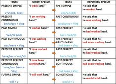 Learn details of English grammar on Direct and Indirect Speech Tense Changes . English Exam, English Fun, English Writing, English Study, English Lessons, English Tips, English Grammar Rules, Teaching English Grammar, English Grammar Worksheets