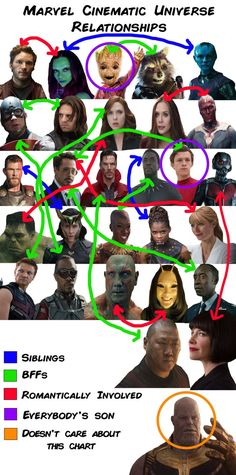 13 Charts You'll Only Get If You Love The Marvel Cinematic Universe