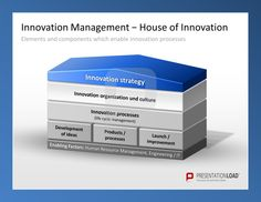 Innovation Management PowerPoint Templates: the house of innovation. Elements and components which enable innovation processes.  #presentationload  www.presentationl...