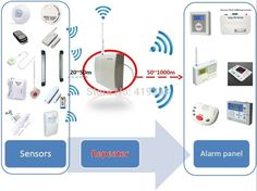 Alarm Systems - Read Only This Home Security Article And You'll Know It All ** Check out the image by visiting the link. #AlarmSystems