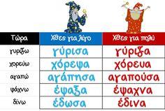Κάθε μέρα... πρώτη!: Να σας διαβάσω; Learn Greek, Education, Learning, Blog, Blogging, Teaching, Training, Educational Illustrations, Study