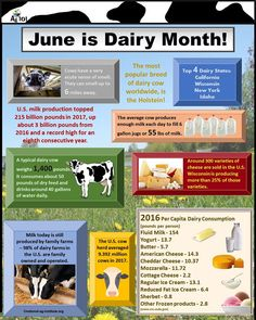 June is Dairy Month.  Drink milk. Support our Farmers!