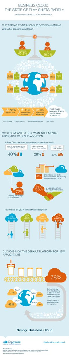 Fresh Insights Into Cloud Adoption Trends
