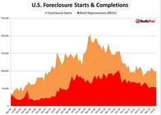 Accelerating US foreclosures have not yet shown up as seized properties.