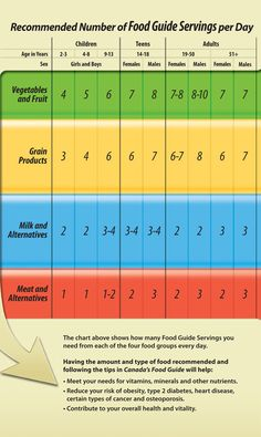 This is an essential chart that everyone needs to see! It matches your age and gender up to show you how many servings you should get from each food group in a day. It's a great guideline you can use to keep yourself healthy.