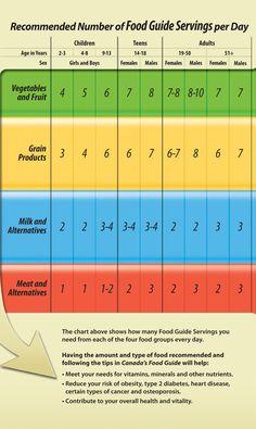 canada food guide - number servings