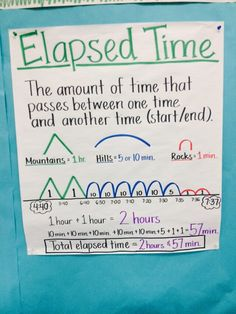 Elapsed time anchor chart by janelle (anchor charts) Math Charts, Math Anchor Charts, Fourth Grade Math, Second Grade Math, Grade 3, Math Strategies, Math Resources, Multiplication Strategies, Maths 3e
