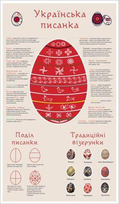 """Українська писанка. Інфографіка від """"Україна Incognita"""""""