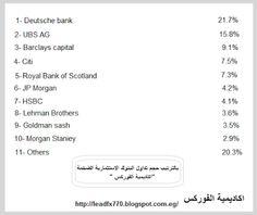 سبق و ان تعرفنا علي بداية نشأة الفوركس  و  خلق اليورو لدول الاتحاد الاوروبي   و الان سنبدأ في الرد... Morgan 4, Royal Bank, Blog, Blogging