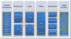 Social Media Interconnection Map - 2012 Edition!