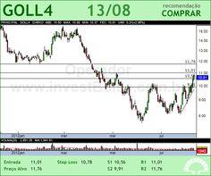 GOL - GOLL4 - 13/08/2012 #GOLL4 #analises #bovespa