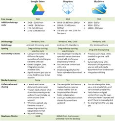 Battle for the cloud: Google Drive vs. Dropbox vs. SkyDrive.  SmartCloud for Social Business glaringly omitted.