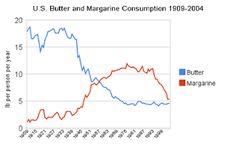 Maslo či margarín? Túto otázku si kladú mnohí ľudia asi už od konca 19.storočia, kedy vznikol prvý margarín. Skúsenosti nazbierané v priebehu dlhých rokov našťastie zodpovedali túto otázku. A nielen tie, ale aj samotná veda, ktorú poukazuje na nebezpečenstvo konzumácie margarínov, ktoré sú až príliš bohatým zdrojom polynenasýtených mastných kyselín, najmä omega 6 mastných kyselín. Výrobcovia margarínov však vo svojich reklamách tvrdia niečo iné, ako je to možné?