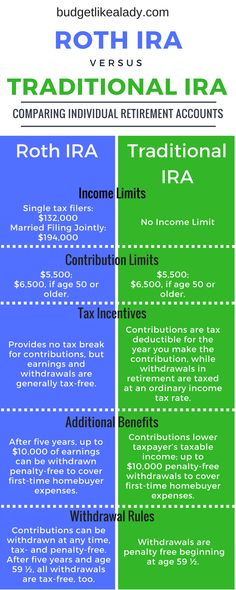 Roth vs Traditional IRA: Retirement Basics - Budget Like a Lady - Finance tips, saving money, budgeting planner Financial Peace, Financial Tips, Financial Planning, Financial Accounting, Financial Assistance, Financial Literacy, Budgeting Finances, Budgeting Tips, Roth Vs Traditional Ira