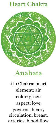 °Heart Chakra Description                                                       …