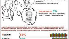 Самые популярные поэты у россиян