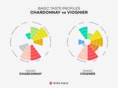 Chardonnay and Viognier are both full-bodied white wines but they have subtle textural differences and aromatically are quite distinct. Learn how to identify these wines (even blind) and gain a deeper understanding of how to pair them with food. Best Wine Clubs, Chardonnay Wine, Wine Safari, Wine Folly, Wine Tasting Events, Wine Education, Buy Wine Online, Wine Gift Baskets, Wine Brands
