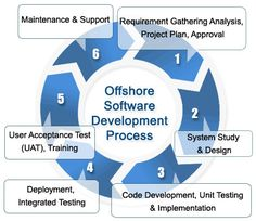 Offshore custom software development, also known as offshore custom software engineering, is the type of the process aimed at the establishment and maintenance of the software, using technologies and practices of information technology, project management, mathematics, engineering etc.