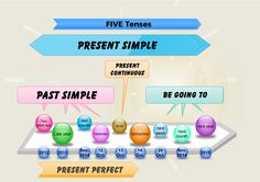 The usage of five English tenses is explained here. There are several interactive and paper quizzes to practise the grammar.