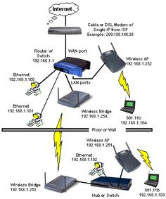 has some information on how to make your home wireless network hacker proof. Diy Electronics, Electronics Projects, Computer Technology, Computer Works, Cctv Camera Installation, Dsl Modem, Techno Gadgets, Internet Router, Cable Modem