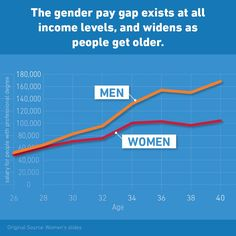 Here's the bottom line: We're making progress, but the gender pay gap still exists at all income levels, and widens as people get older. Highly-educated women with professional degrees tend to begin their careers at approximately the same salary level as their male counterparts, but as their careers progress, a gender gap opens up. By their late 30's, men with professionaldegreesearn 50% more than their female counterparts. So how do we fix that? Beginning with the first ...