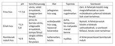 Hús puhasága, táblázat | Forrás: laboratorium.hu