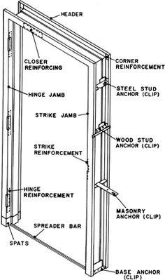 Door Hollow Frame Anchors Consruction Hollow Metal