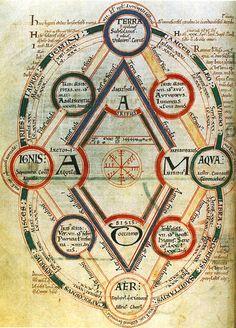 die vier elemente und ihre zuordnung zu den tierkreiszeichen