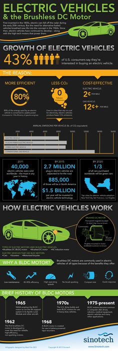 How Electric Cars Work | Image courtesy of Sinotec