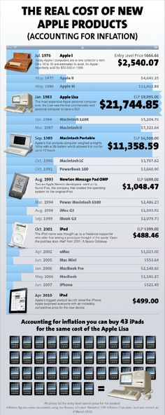 The real cost of Apple products