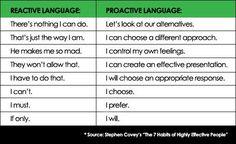 proactive versus <b>reactive</b> chart: Habits Ideas, <b>Reactive</b> Language ...
