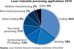 Image result for laser security system for a business