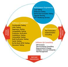 Y Axis - IT services & solutions, Consulting, System Integration, Staff Augmentation