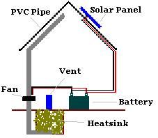 Greenhouse heatsink system plans - wonder whether it could be adapted for tiny house?