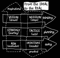 ideal-real