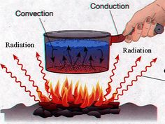 a picture conduction | pot is held over a fire. The handle becomes hot because of ...