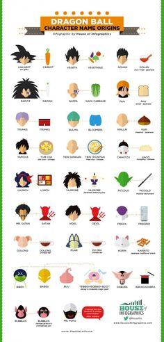 À l'occasion des 30 ans de Dragon Ball, une infographie originale qui dévoile l'origine des noms des personnages de la fameuse série.