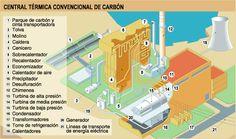 Esquema general de una central térmica de #carbón convencional Conveyor Belt, Baccalaureate, Renewable Energy, Parts Of The Mass, Activities