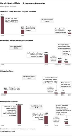 Buying and Selling Major US Newspapers
