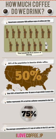 How much coffee do we drink?