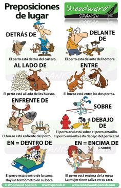 Las preposiciones de lugar en español This is a great poster that helps with those adjectives that describe where. Kids are always confused. Just posting this will help.