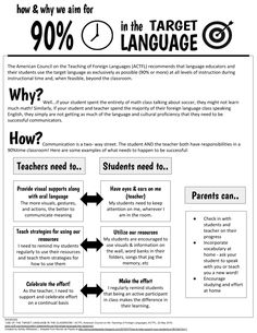 Being intentional about spending 90% of class time in the target language? Be intentional in how you explain it to parents and students as well!